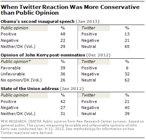 twitter-more-conservative